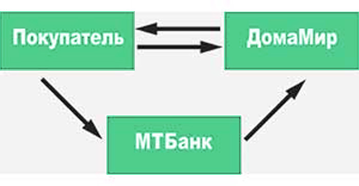 "кредит ""Молоток"" без переплат"